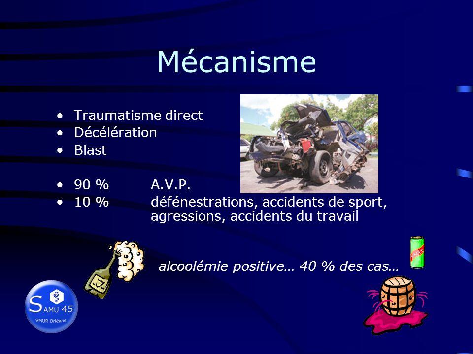 Mécanisme Traumatisme direct Décélération Blast 90 % A.V.P.