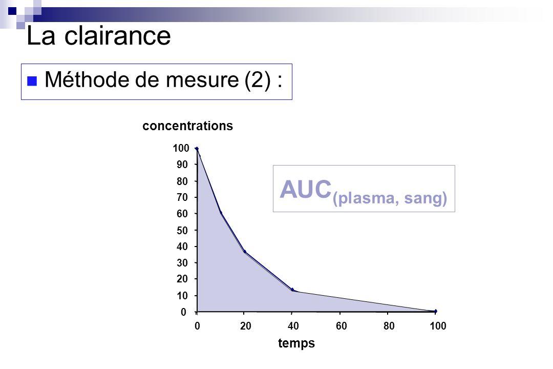 La clairance AUC(plasma, sang) Méthode de mesure (2) : concentrations