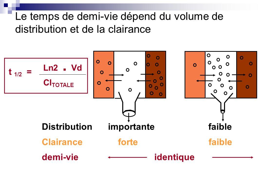 Le temps de demi-vie dépend du volume de distribution et de la clairance