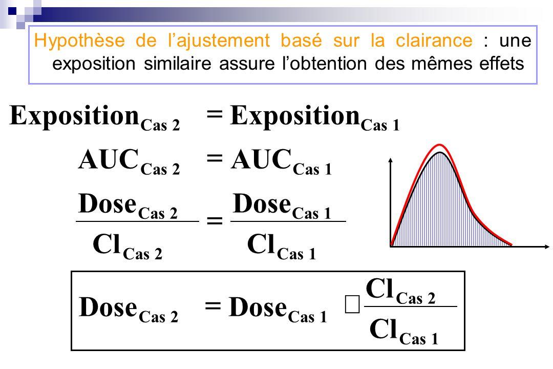 Exposition = AUC = Cl Dose = Cl Dose ´ =