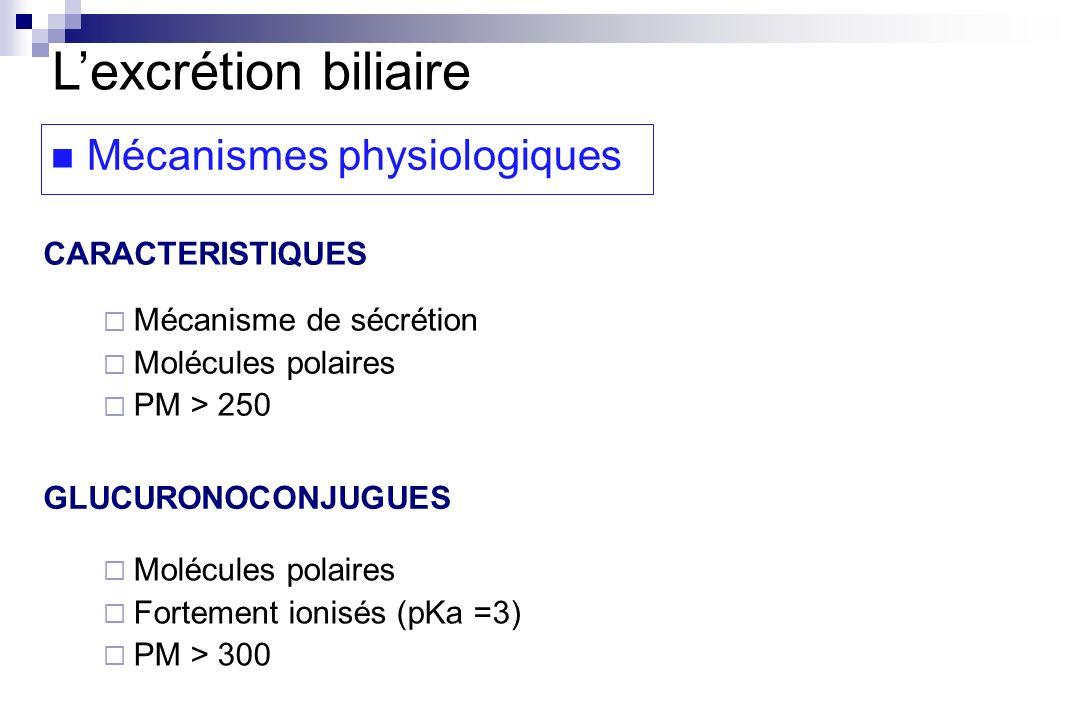 L'excrétion biliaire Mécanismes physiologiques CARACTERISTIQUES