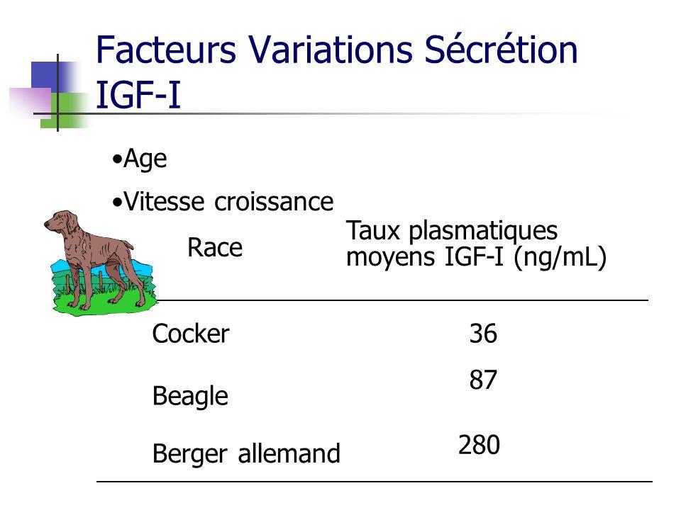 Facteurs Variations Sécrétion IGF-I