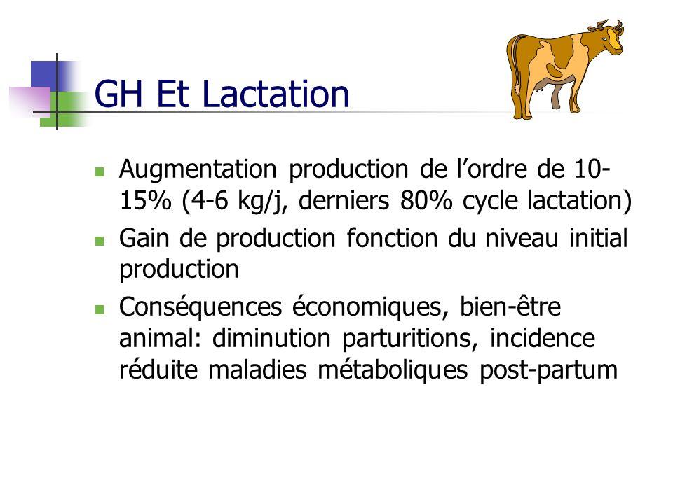 GH Et Lactation Augmentation production de l'ordre de 10-15% (4-6 kg/j, derniers 80% cycle lactation)