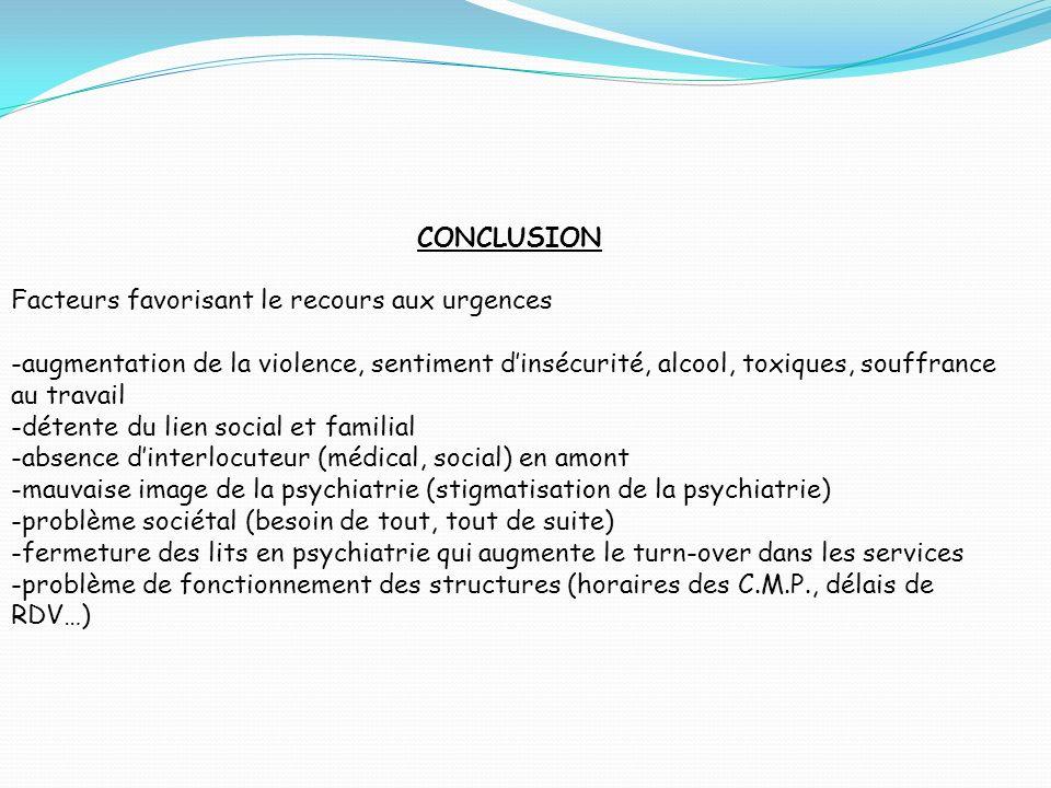 CONCLUSION Facteurs favorisant le recours aux urgences.