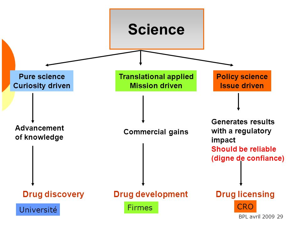 Translational applied