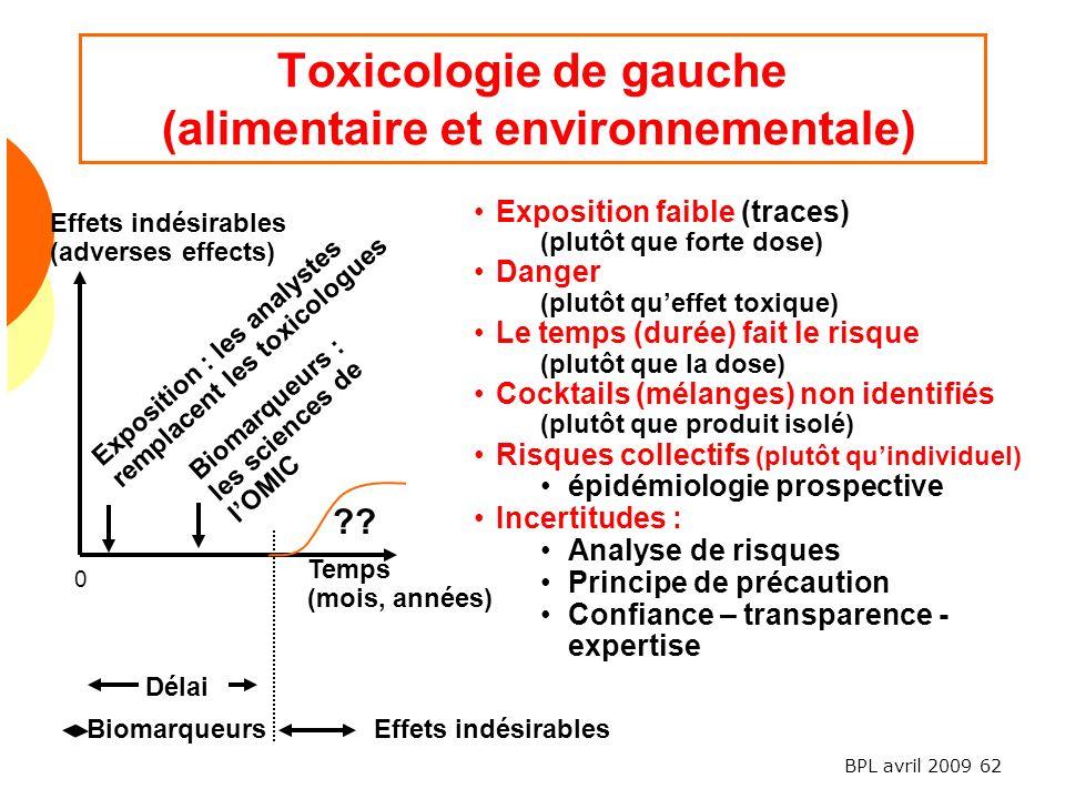 Toxicologie de gauche (alimentaire et environnementale)