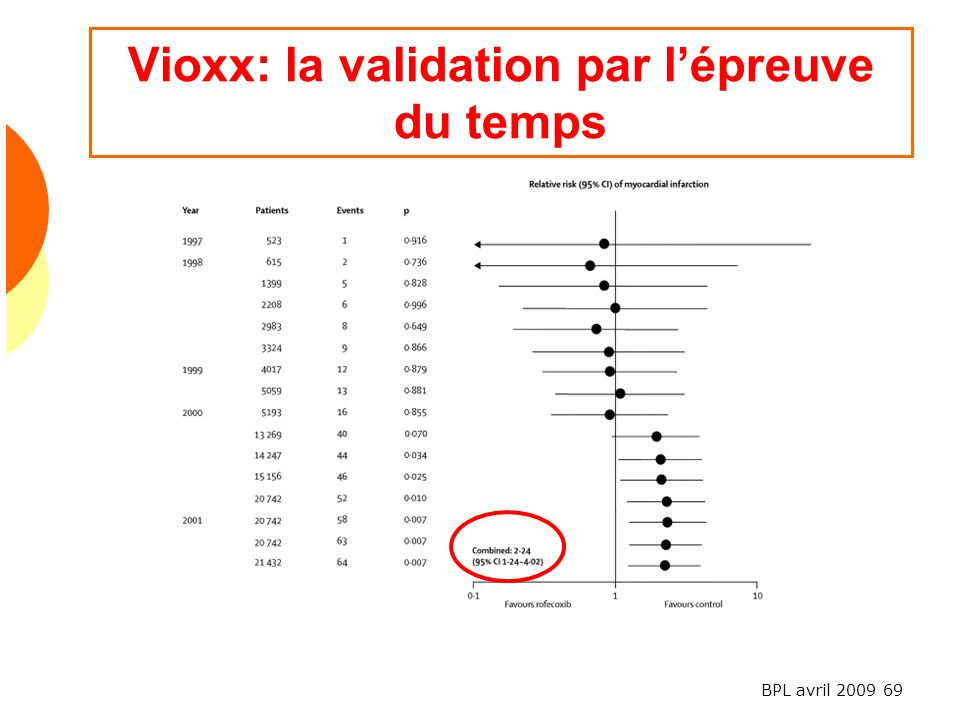 Vioxx: la validation par l'épreuve du temps