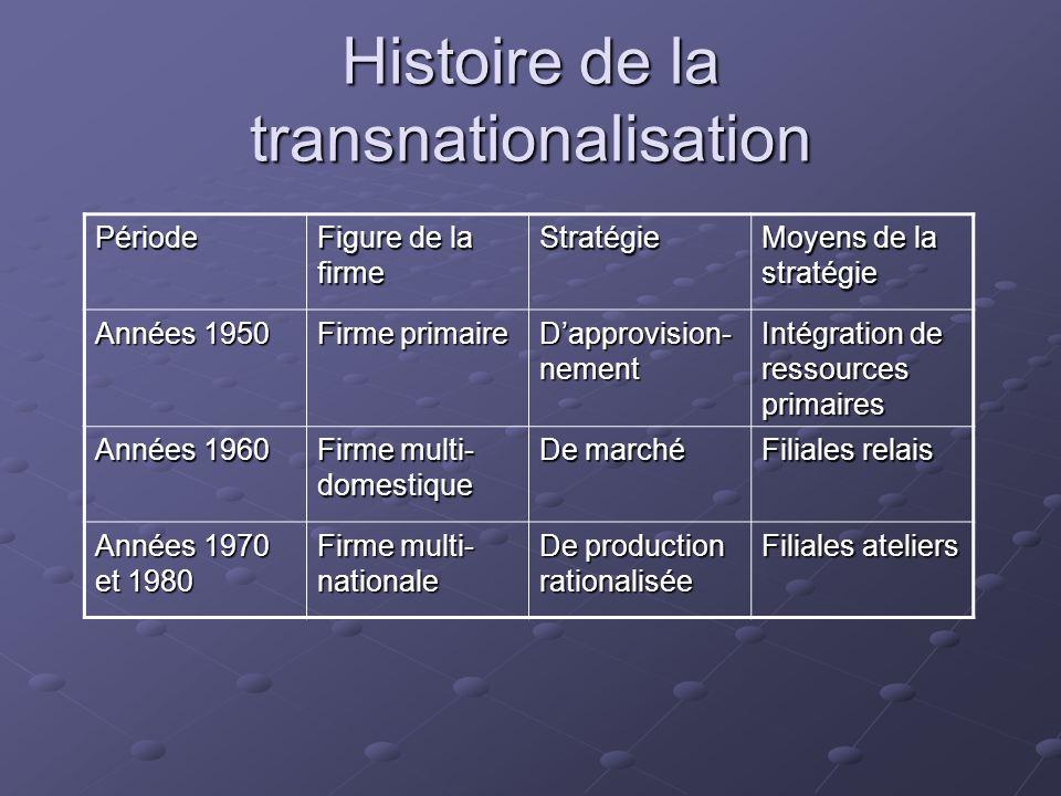 Histoire de la transnationalisation