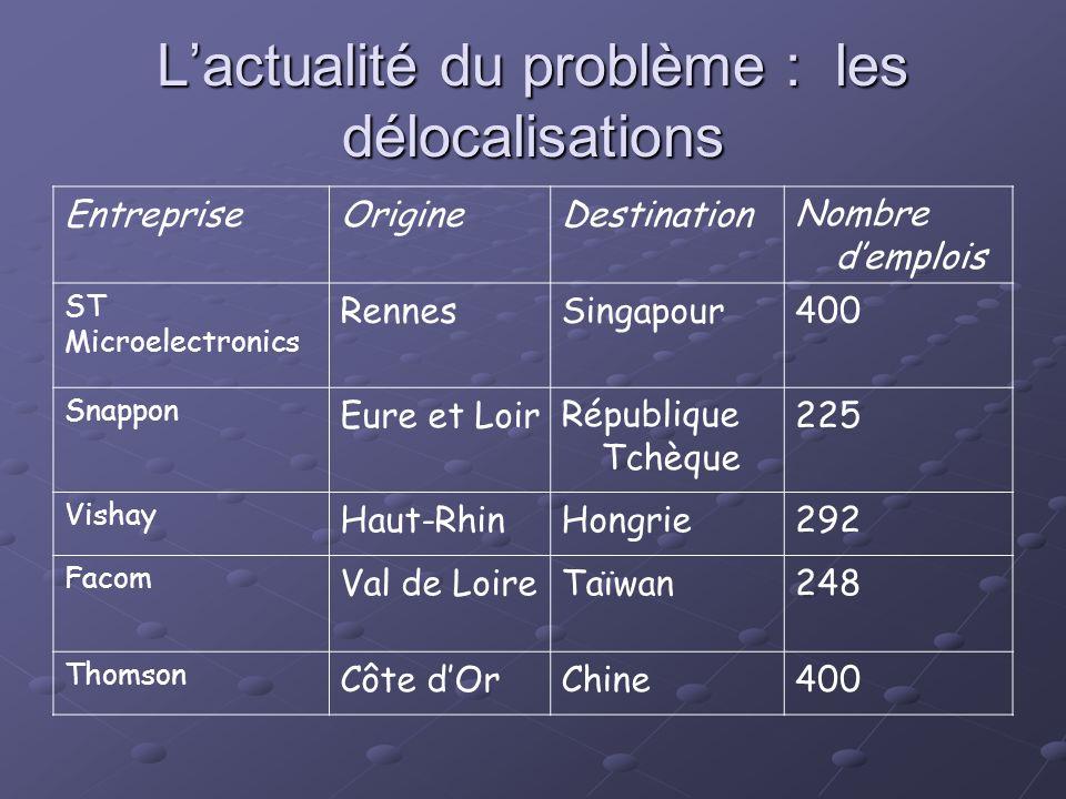 L'actualité du problème : les délocalisations