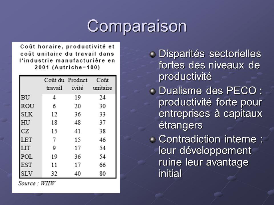 Comparaison Disparités sectorielles fortes des niveaux de productivité