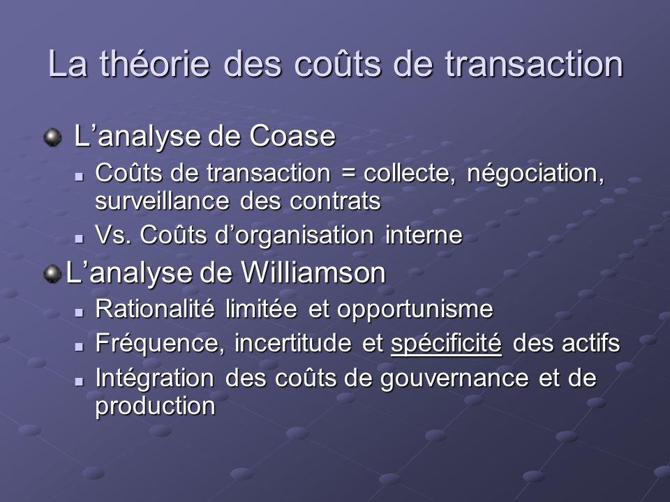 La théorie des coûts de transaction