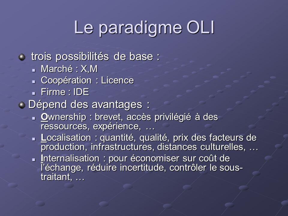 Le paradigme OLI trois possibilités de base : Dépend des avantages :
