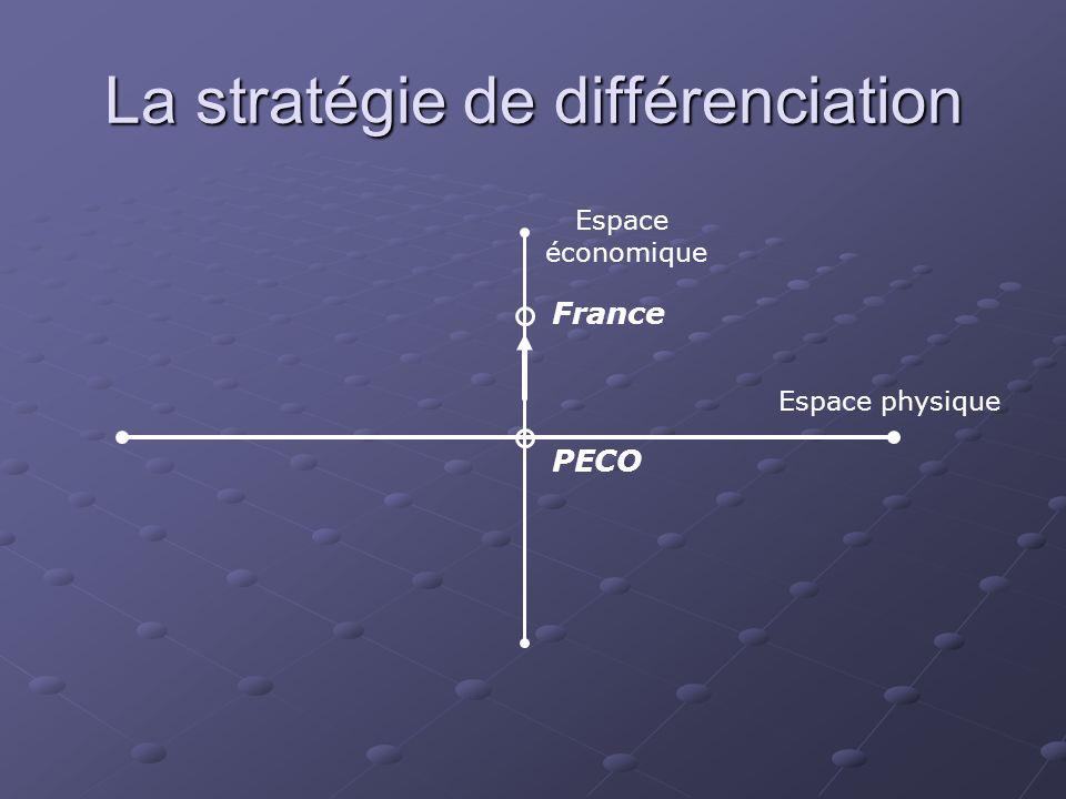 La stratégie de différenciation
