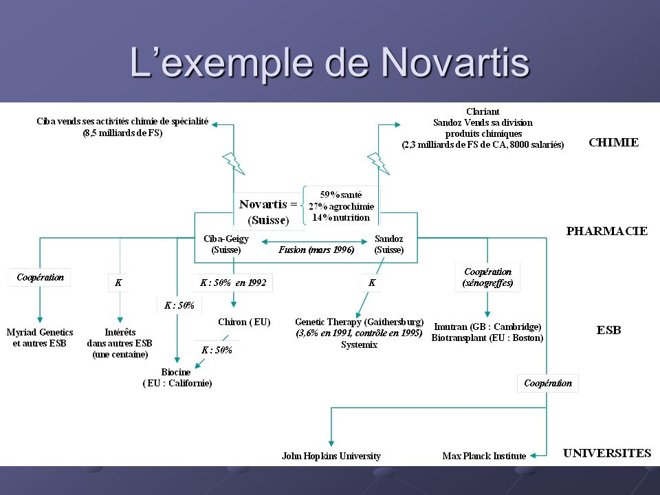 L'exemple de Novartis