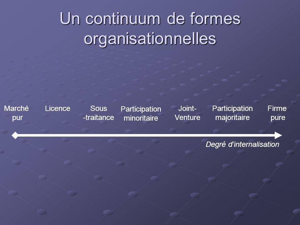Un continuum de formes organisationnelles