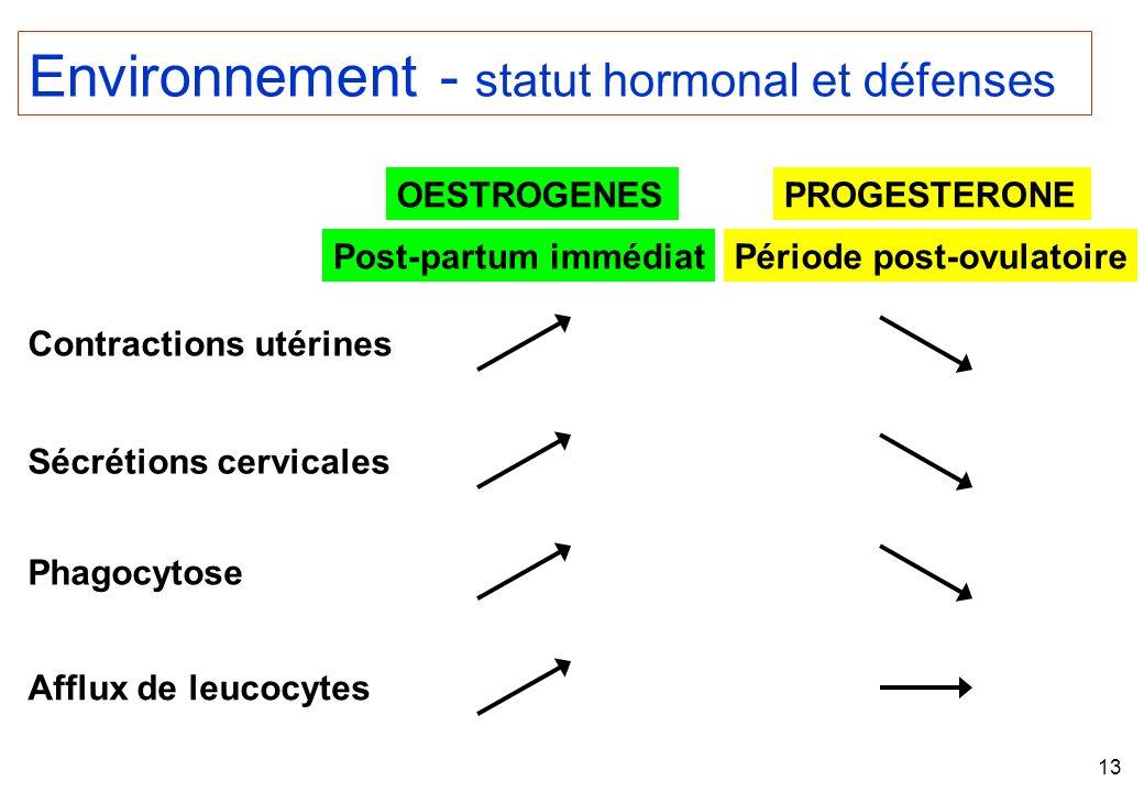 Environnement - statut hormonal et défenses