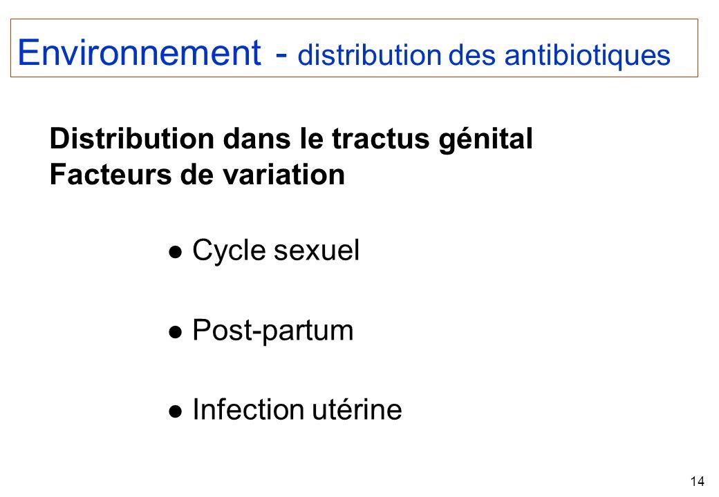 Environnement - distribution des antibiotiques