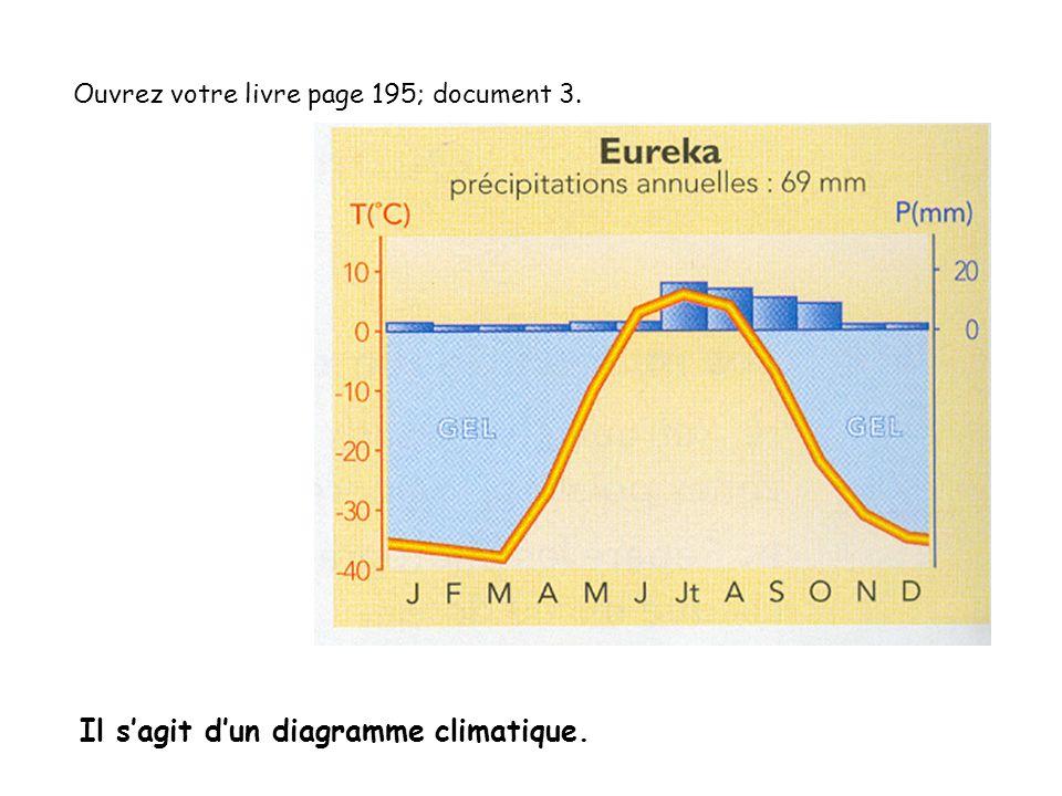 Il s'agit d'un diagramme climatique.