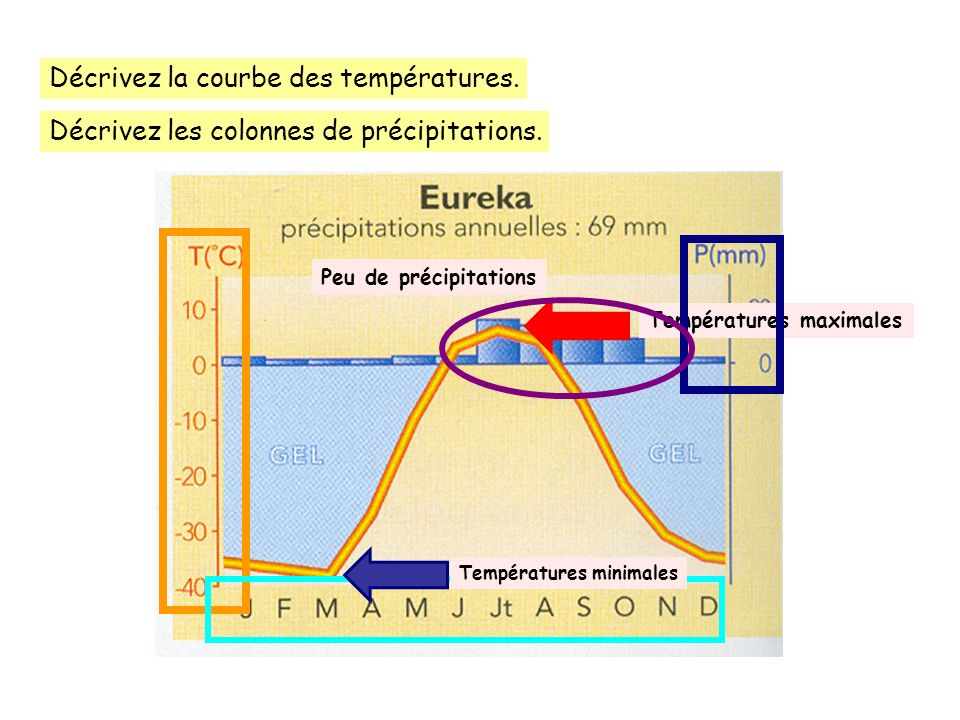 Décrivez la courbe des températures.