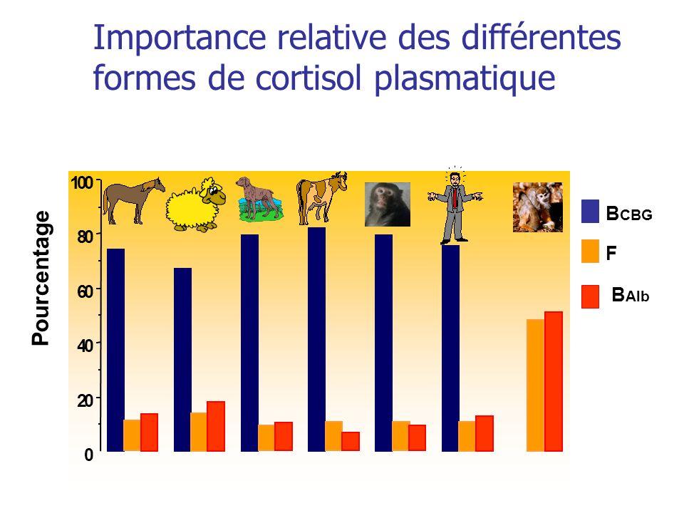 Importance relative des différentes formes de cortisol plasmatique