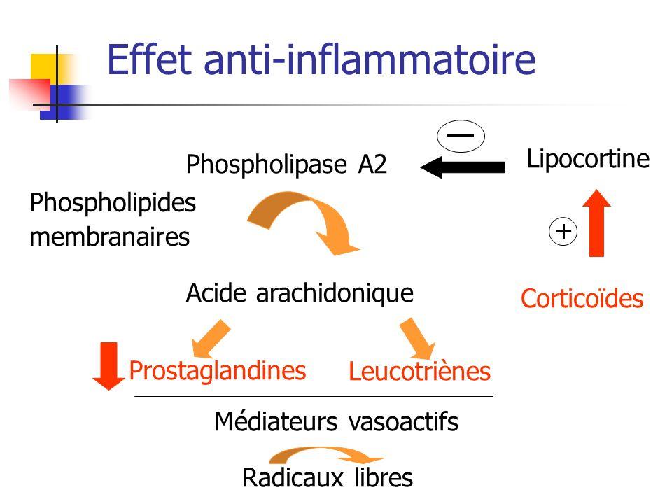 Effet anti-inflammatoire