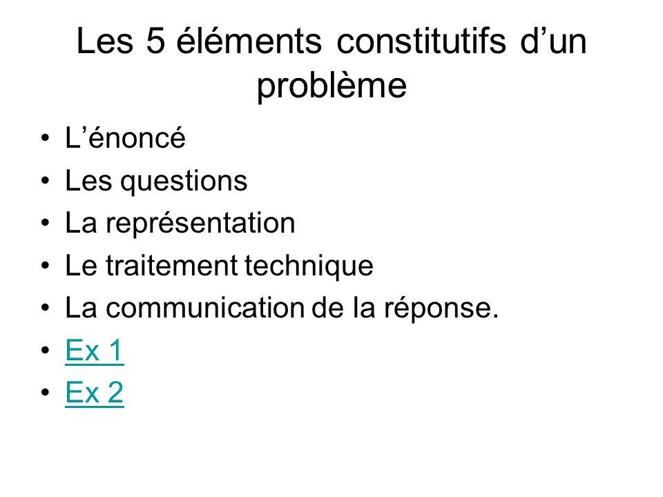 Les 5 éléments constitutifs d'un problème