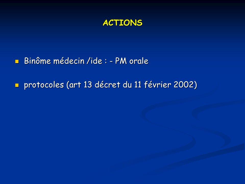 ACTIONS Binôme médecin /ide : - PM orale protocoles (art 13 décret du 11 février 2002)