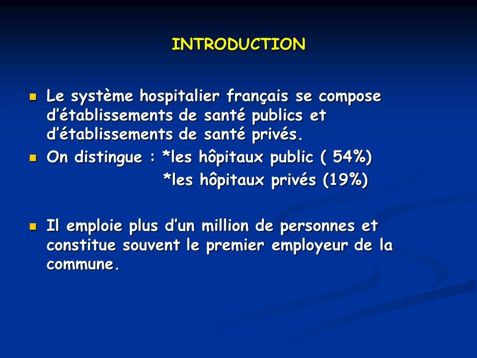 INTRODUCTION Le système hospitalier français se compose d'établissements de santé publics et d'établissements de santé privés.
