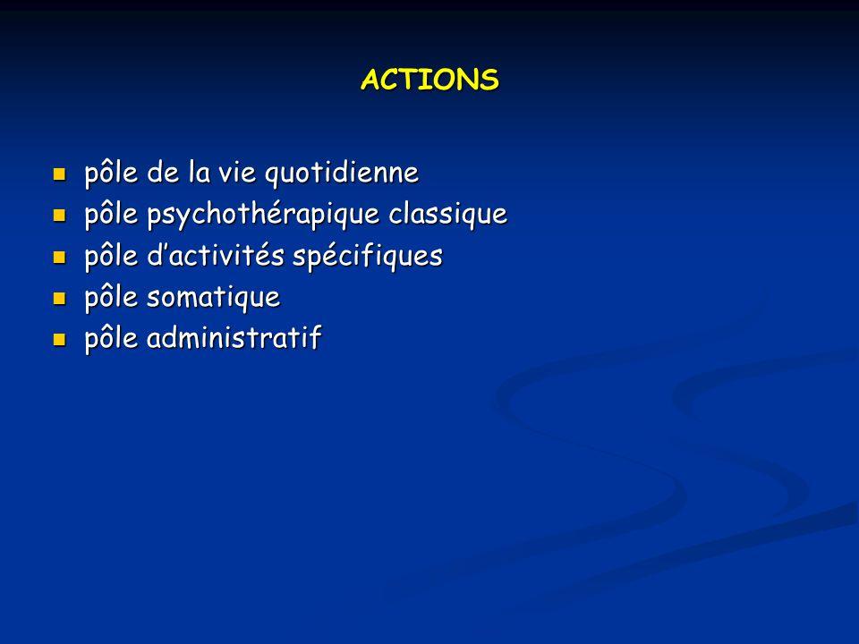 ACTIONS pôle de la vie quotidienne. pôle psychothérapique classique. pôle d'activités spécifiques.