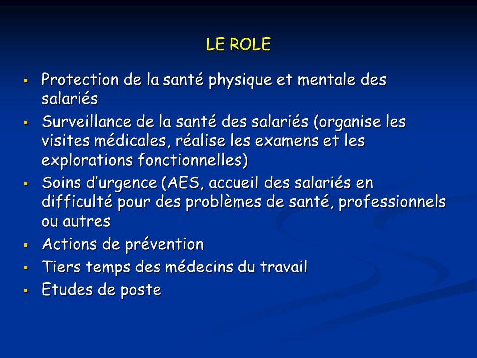 LE ROLE Protection de la santé physique et mentale des salariés.
