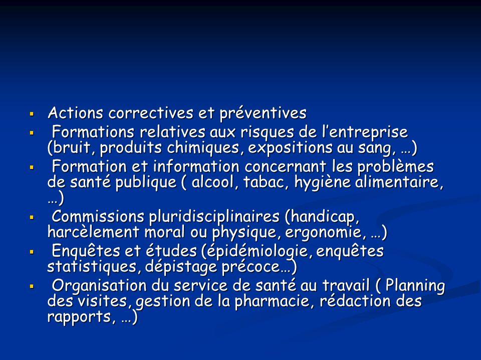 Actions correctives et préventives