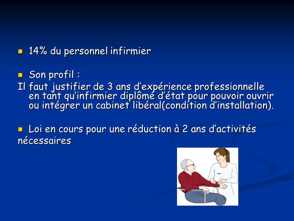 14% du personnel infirmier