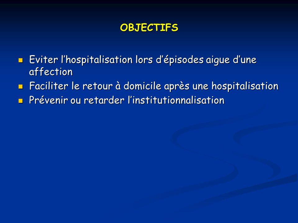 OBJECTIFS Eviter l'hospitalisation lors d'épisodes aigue d'une affection. Faciliter le retour à domicile après une hospitalisation.