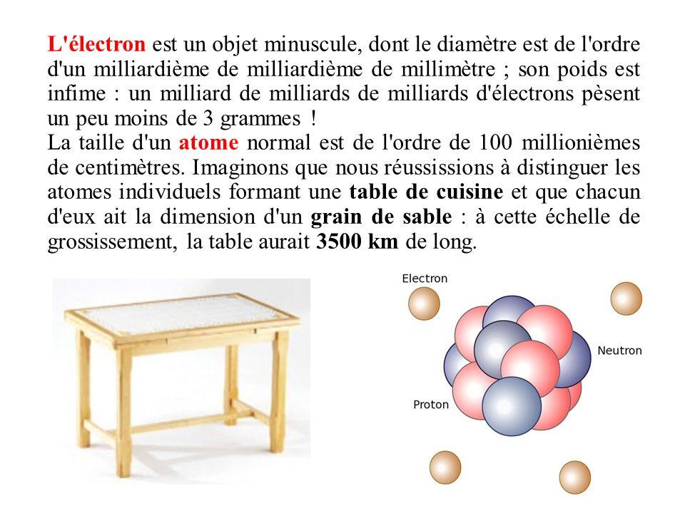 L électron est un objet minuscule, dont le diamètre est de l ordre d un milliardième de milliardième de millimètre ; son poids est infime : un milliard de milliards de milliards d électrons pèsent un peu moins de 3 grammes !