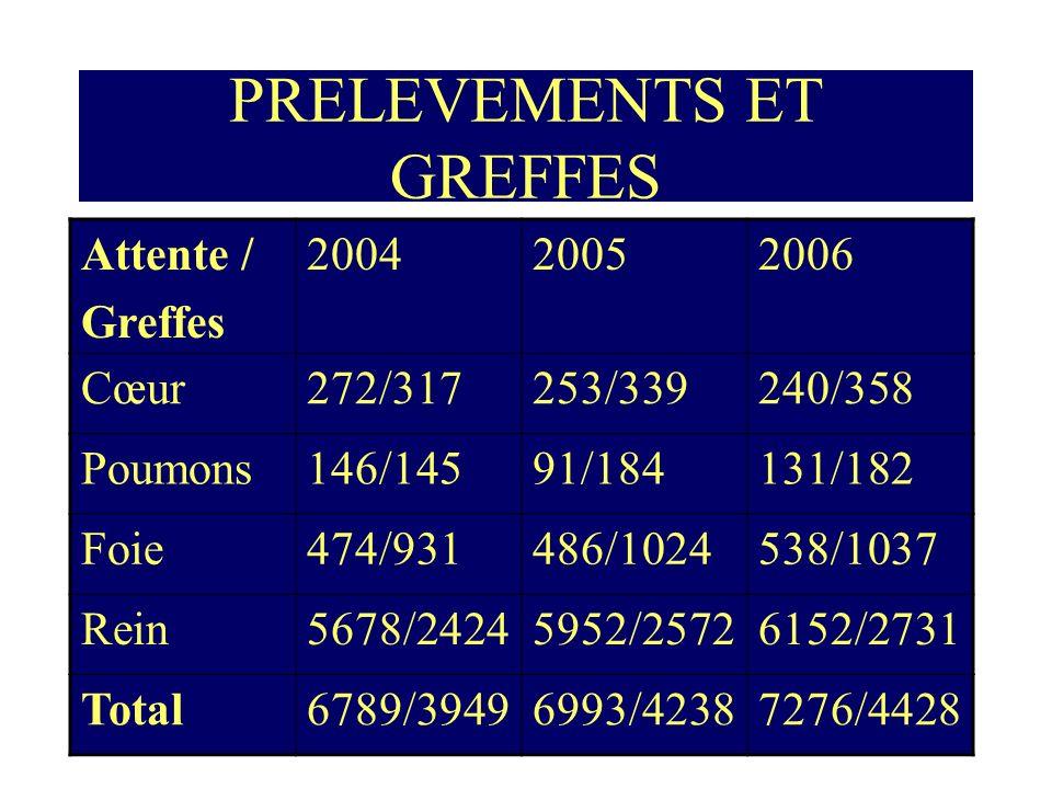 PRELEVEMENTS ET GREFFES