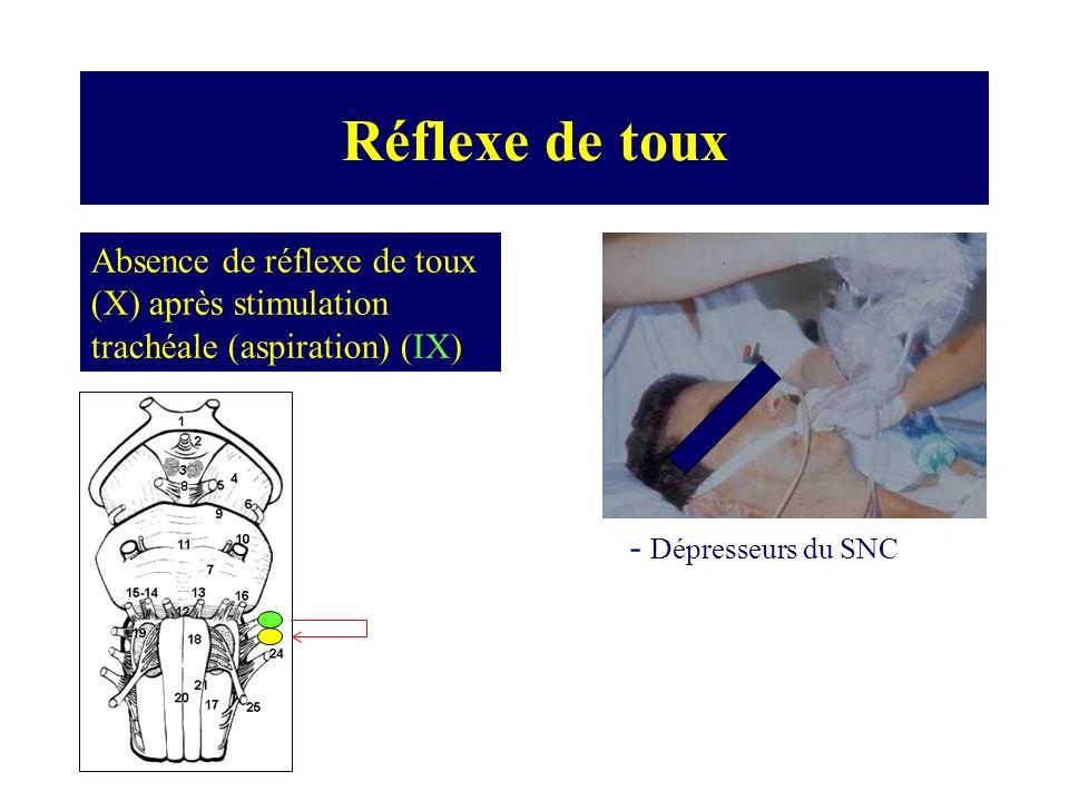 Réflexe de toux Absence de réflexe de toux (X) après stimulation trachéale (aspiration) (IX) - Dépresseurs du SNC.