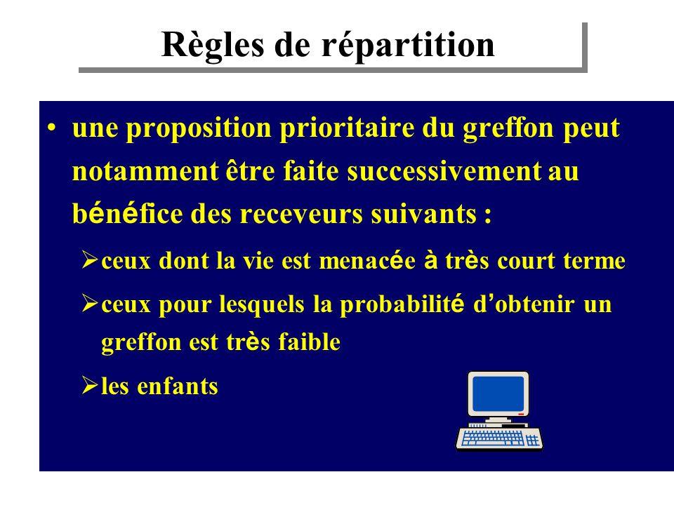 Règles de répartitionune proposition prioritaire du greffon peut notamment être faite successivement au bénéfice des receveurs suivants :