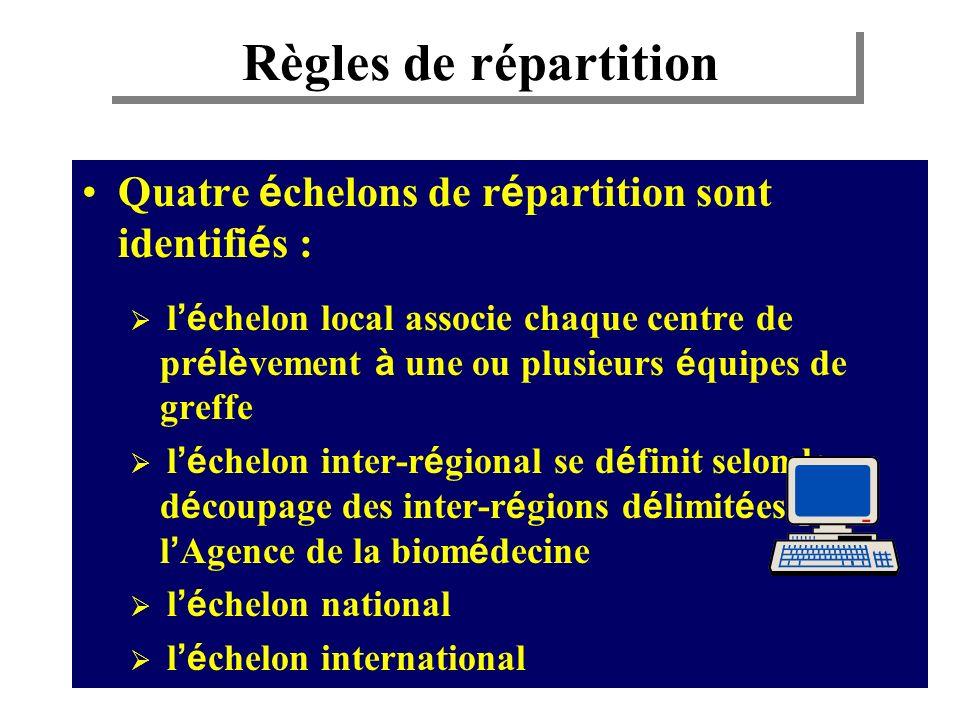Règles de répartition Quatre échelons de répartition sont identifiés :