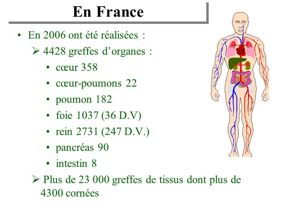 En France En 2006 ont été réalisées : 4428 greffes d'organes :