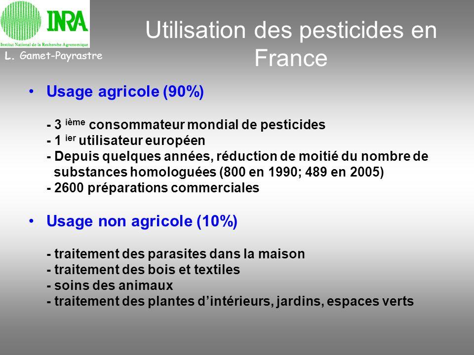 Utilisation des pesticides en France