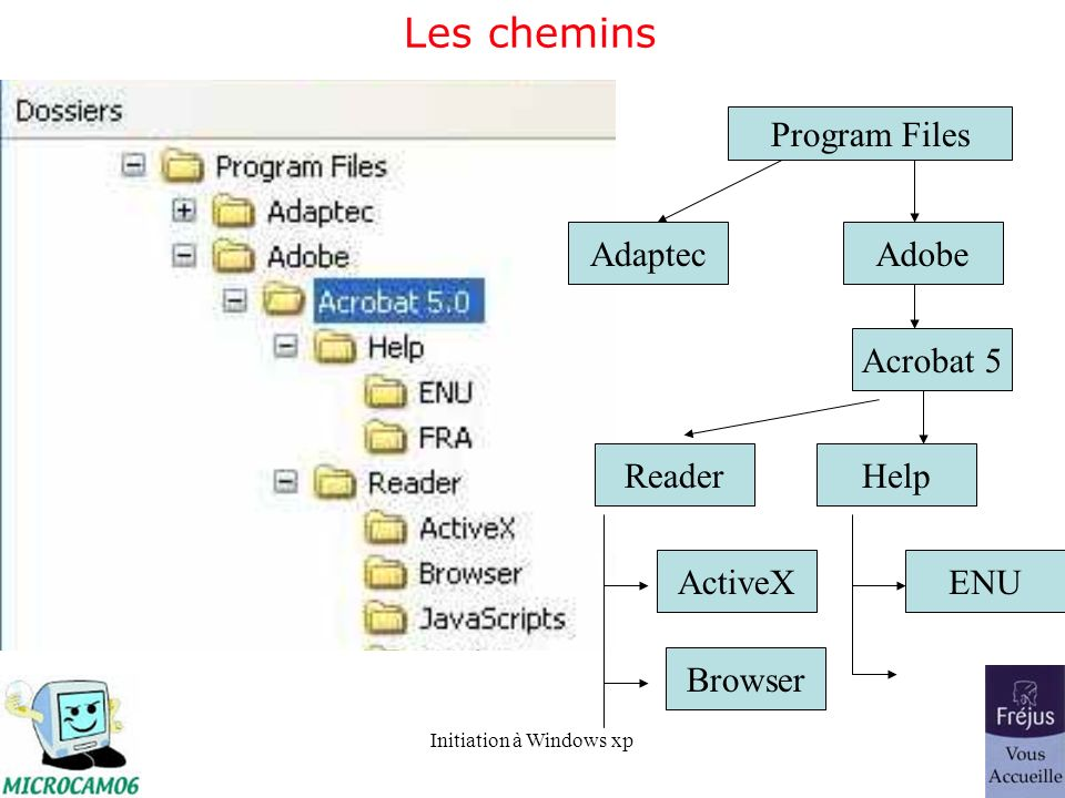 Les chemins Program Files Adaptec Adobe Acrobat 5 Reader Help ActiveX