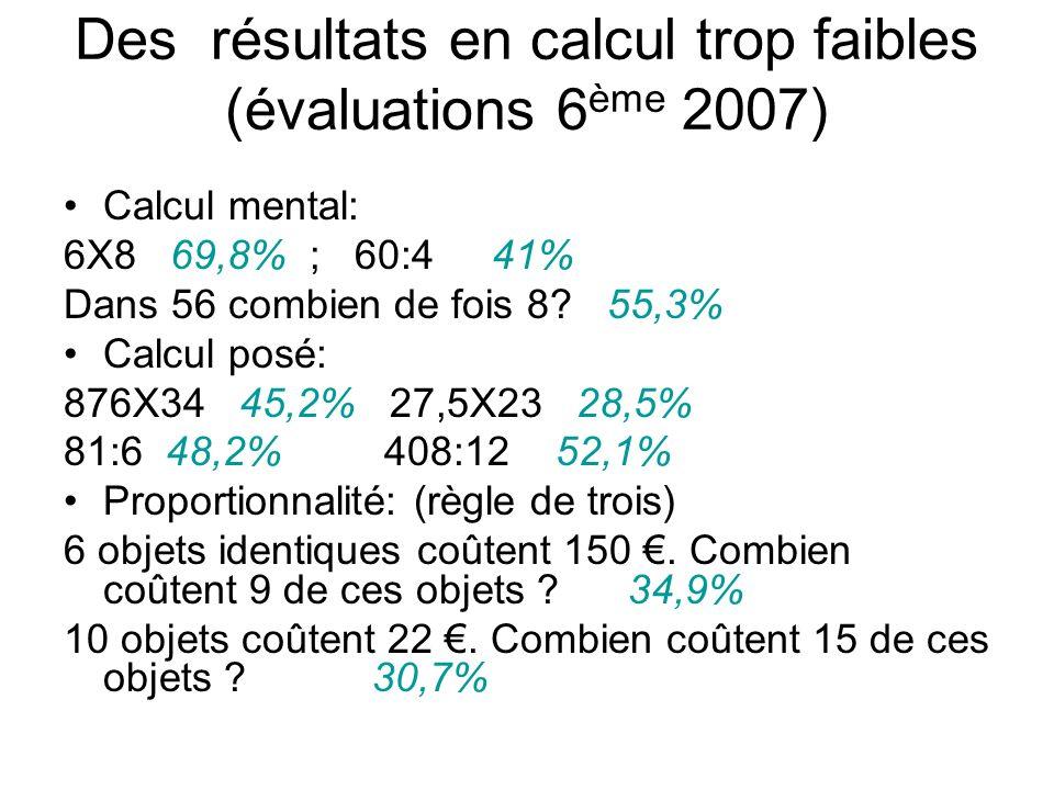 Des résultats en calcul trop faibles (évaluations 6ème 2007)