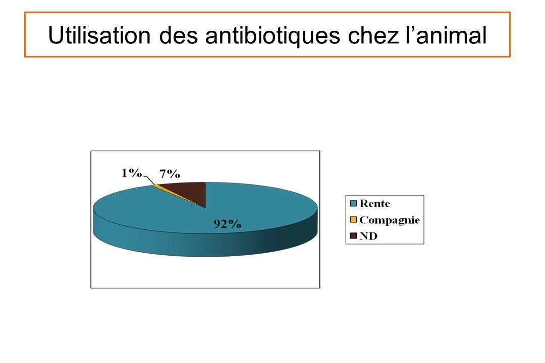 Utilisation des antibiotiques chez l'animal