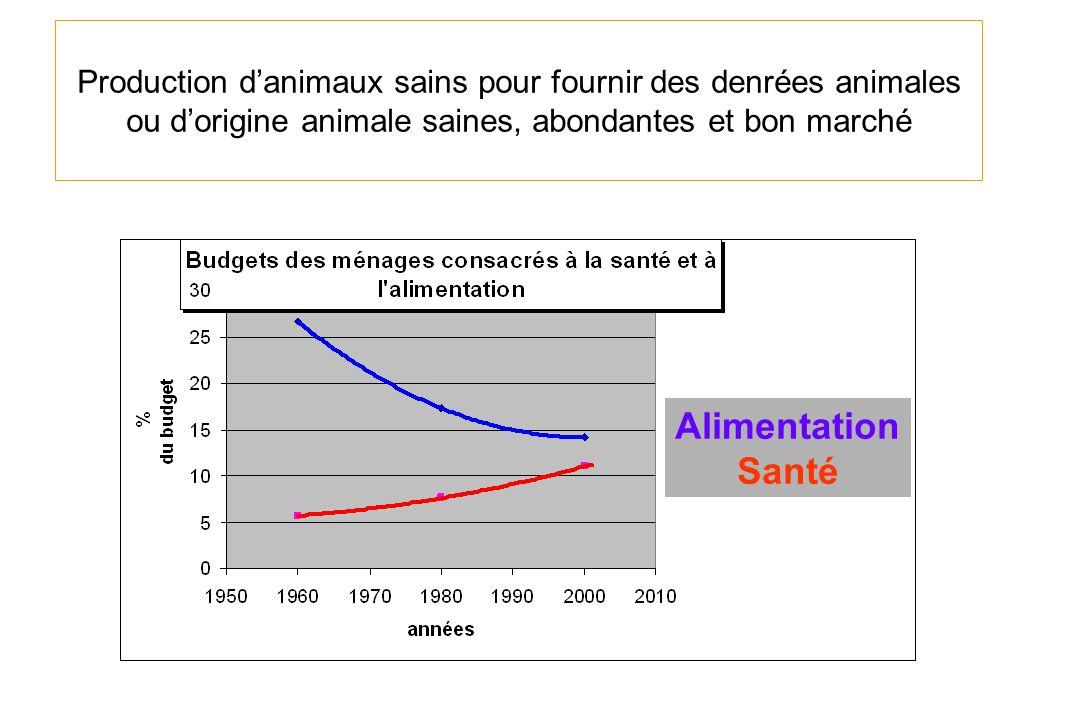 Production d'animaux sains pour fournir des denrées animales ou d'origine animale saines, abondantes et bon marché