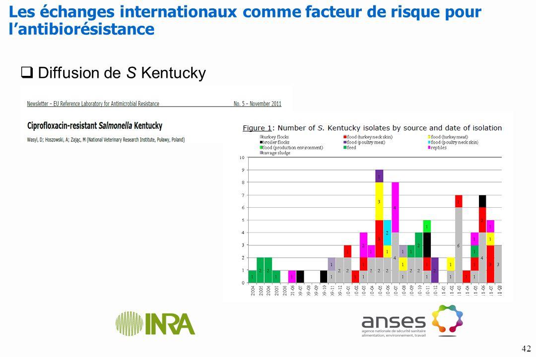 Les échanges internationaux comme facteur de risque pour l'antibiorésistance