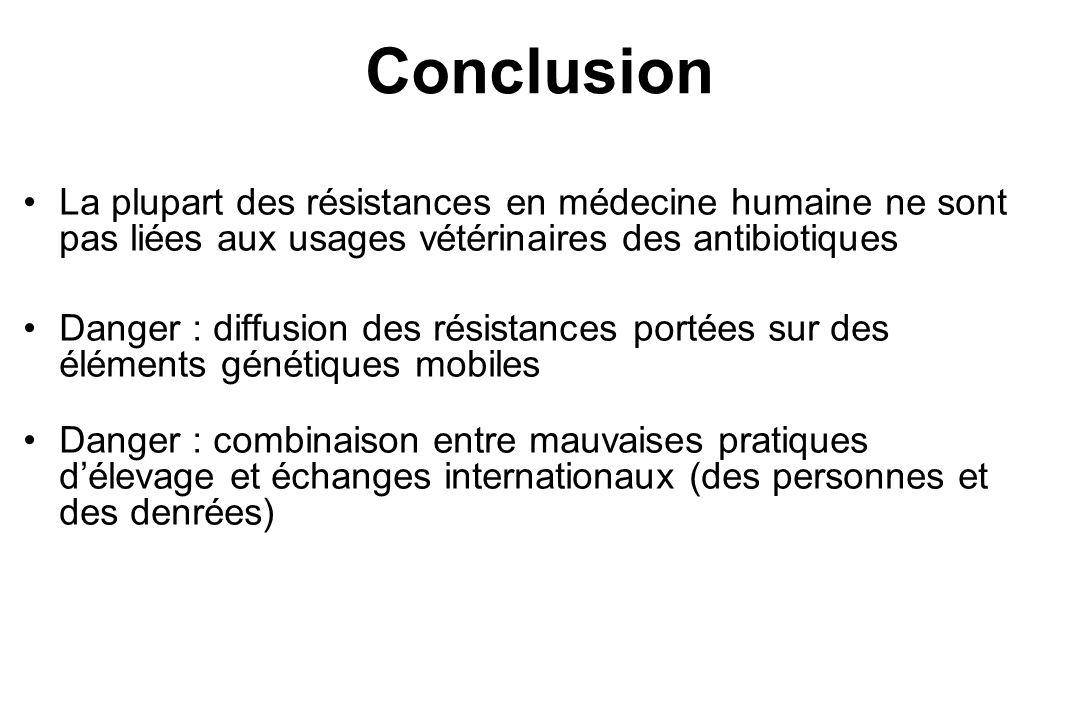 Conclusion La plupart des résistances en médecine humaine ne sont pas liées aux usages vétérinaires des antibiotiques.