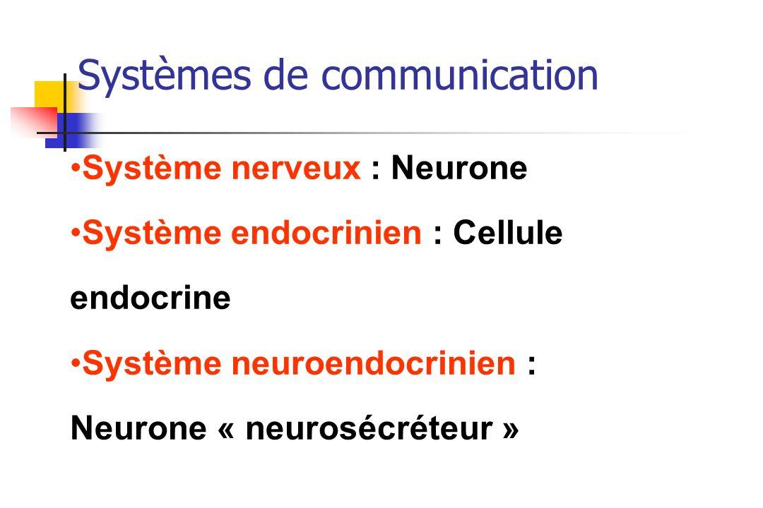 Systèmes de communication
