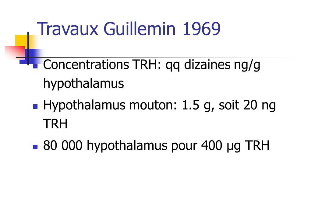 Travaux Guillemin 1969 Concentrations TRH: qq dizaines ng/g hypothalamus. Hypothalamus mouton: 1.5 g, soit 20 ng TRH.