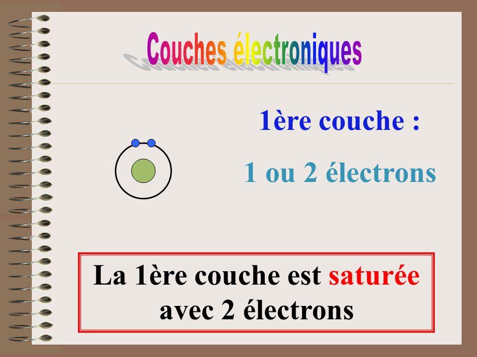 La 1ère couche est saturée avec 2 électrons