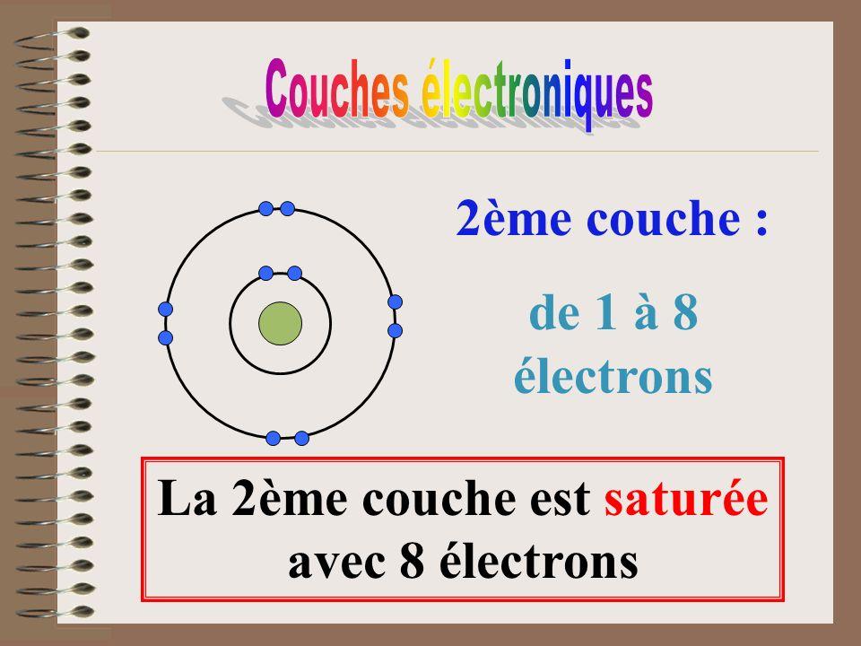 La 2ème couche est saturée avec 8 électrons